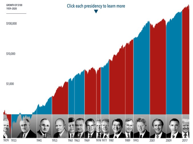 Presidential Impact on Stocks Graph